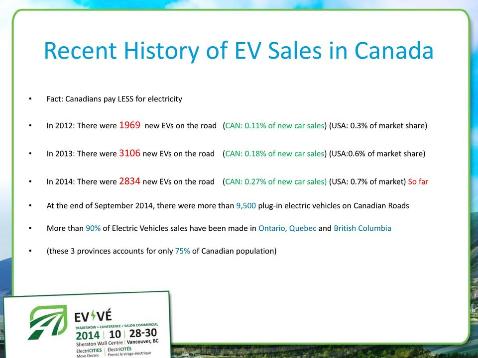 6% of market share) In 2014: There were 2834 new EVs on the road (CAN: 0.27% of new car sales) (USA: 0.
