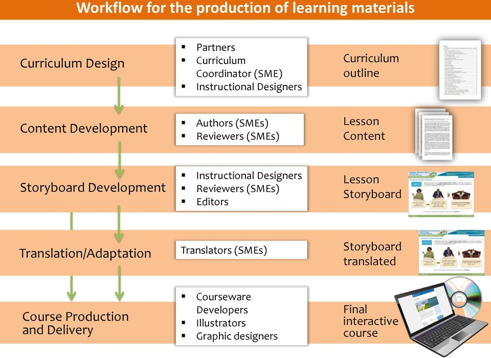 Development Instructional Designers Reviewers (SMEs) Editors Storyboard Translation/Adaptation Translators (SMEs)