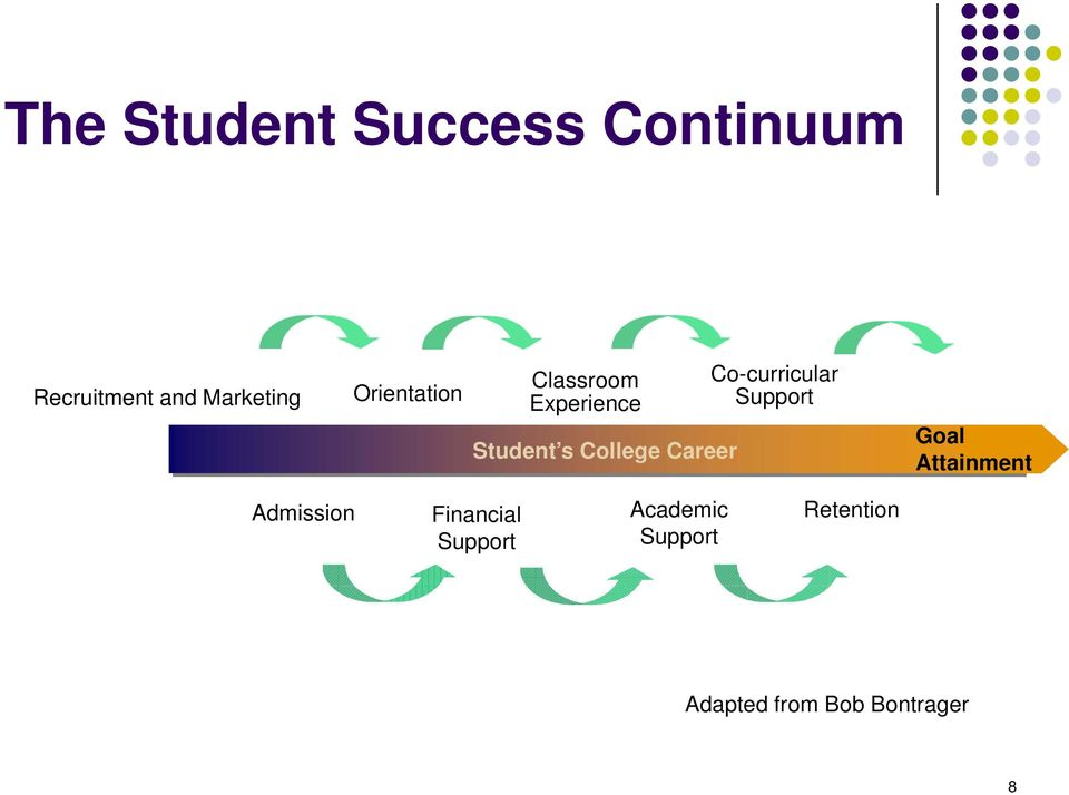 Co-curricular Support Goal Attainment Admission Financial