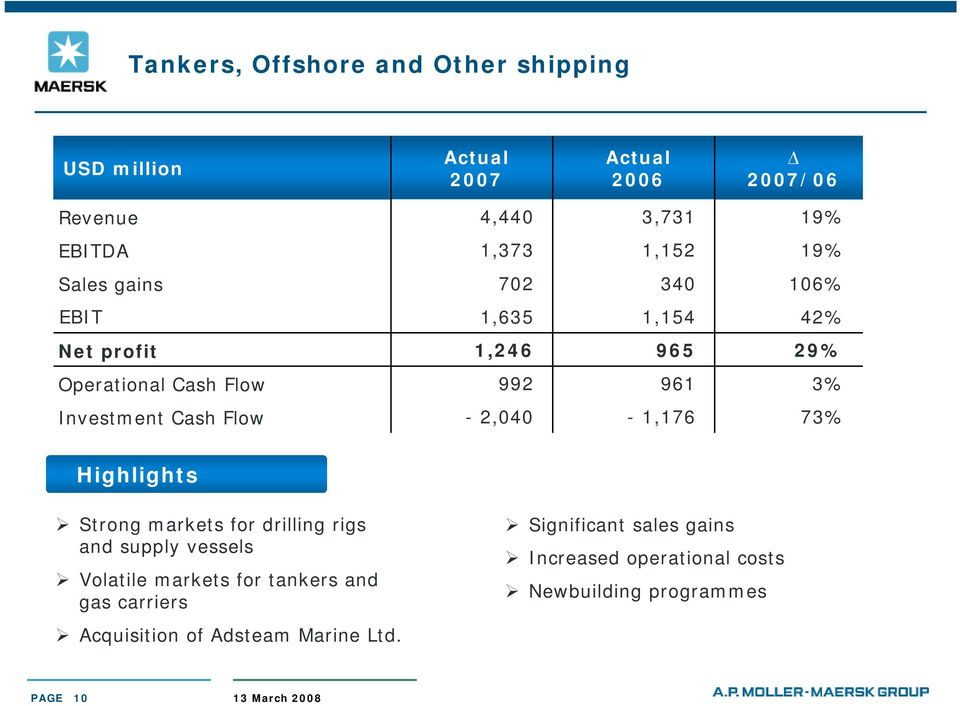 2,040-1,176 73% Highlights Strong markets for drilling rigs and supply vessels Volatile markets for tankers and gas