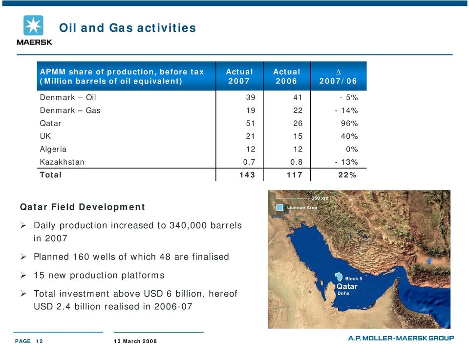 8-13% Total 143 117 22% Qatar Field Development Daily production increased to 340,000 barrels in Planned 160 wells