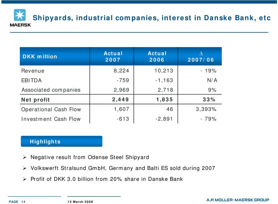 3,393% Investment Cash Flow -613-2,891-79% Highlights Negative result from Odense Steel Shipyard Volkswerft