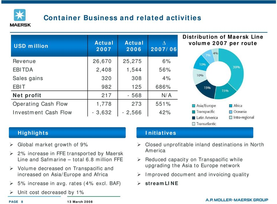 and Safmarine total 6.8 million FFE Volume decreased on Transpacific and increased on Asia/Europe and Africa 5% increase in avg. rates (4% excl.