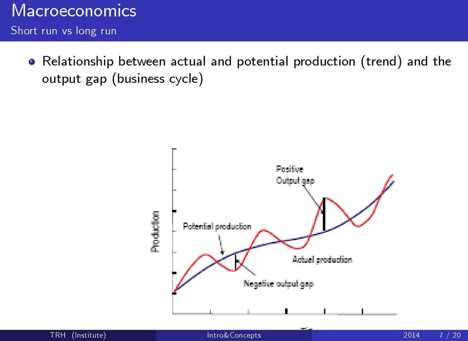 production (trend) and the output gap