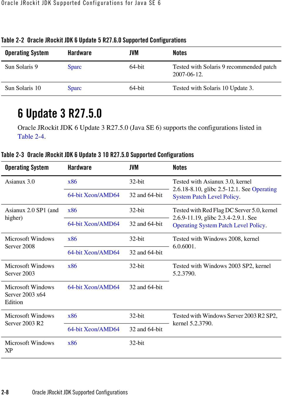 Table 2-3 Oracle JRockit JDK 6 Update 3 10 R27.5.0 Supported Configurations Asianux 3.0 x86 Tested with Asianux 3.0, kernel 2.6.18-8.10, glibc 2.5-12.1. See Operating System Patch Level Policy.