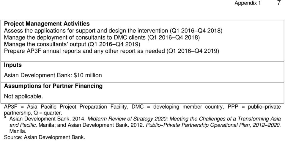 Financing Not applicable. AP3F = Asia Pacific Project Preparation Facility, DMC = developing member country, PPP = public private partnership, Q = quarter. a Asian Development Bank. 2014.