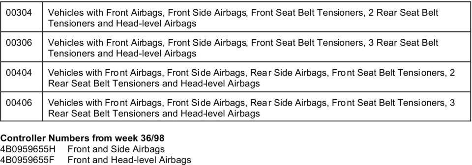 Basic coding numbers and procedures for volkswagen and audi models airbags front seat belt tensioners 2 rear seat belt tensioners and head level fandeluxe Images