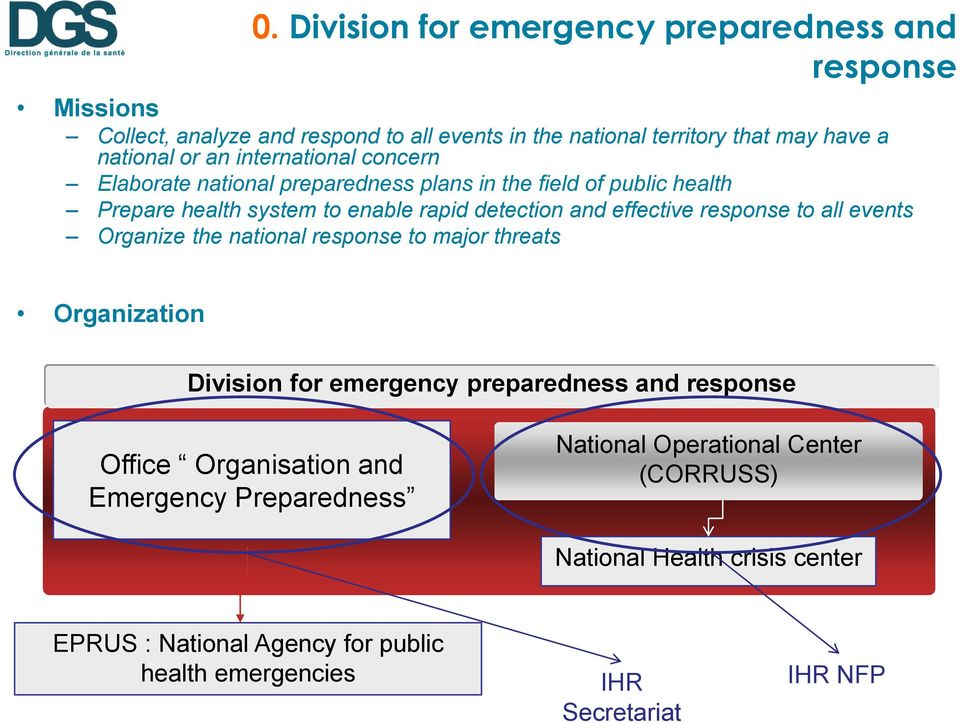 response to all events Organize the national response to major threats Organization Division for emergency preparedness and response Office Organisation and