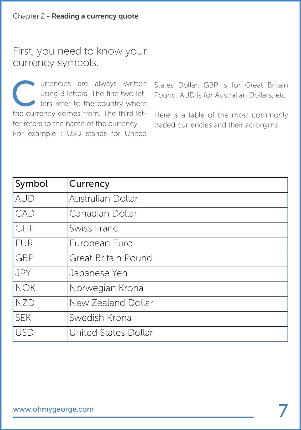 For example : USD stands for United States Dollar. GBP is for Great Britain Pound. AUD is for Australian Dollars, etc.
