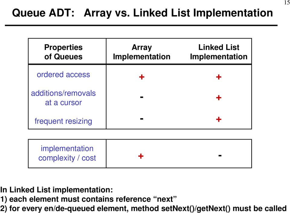 frequent resizing Array Implementation + - - Linked List Implementation + + + implementation
