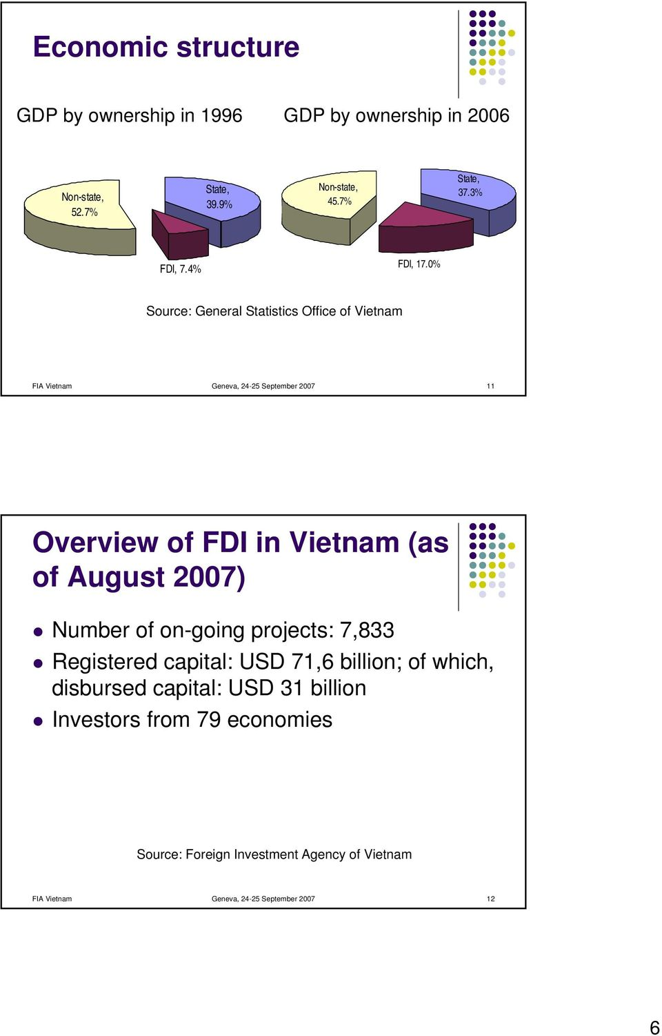 % Source: General Statistics Office of Vietnam FIA Vietnam Geneva, 24-25 September 27 11 Overview of FDI in Vietnam (as of