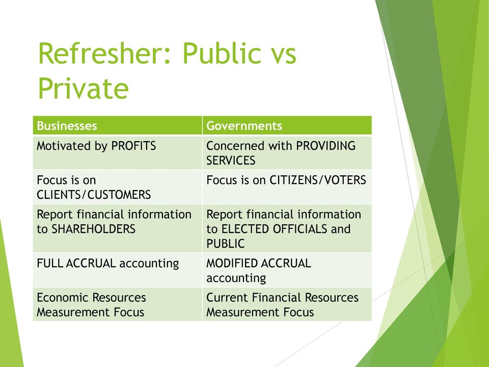Governments Concerned with PROVIDING SERVICES Focus is on CITIZENS/VOTERS Report financial
