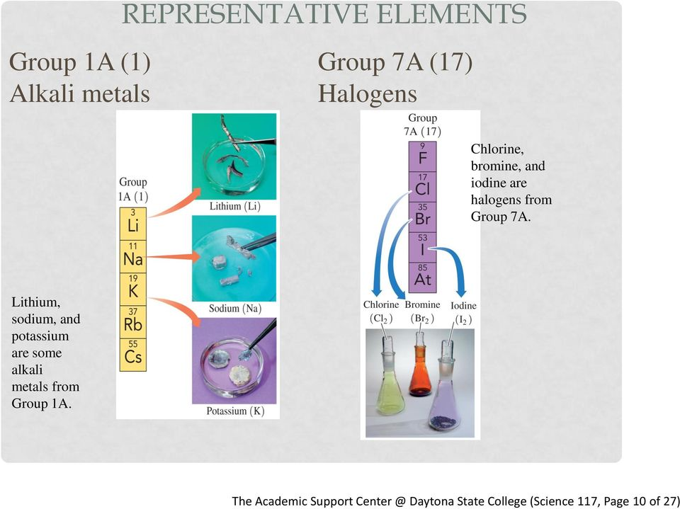 Lithium, sodium, and potassium are some alkali metals from Group 1A.