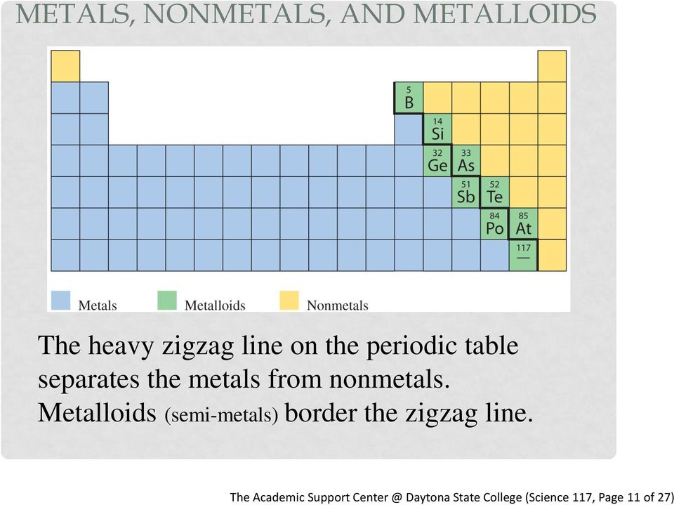 Metalloids (semi-metals) border the zigzag line.
