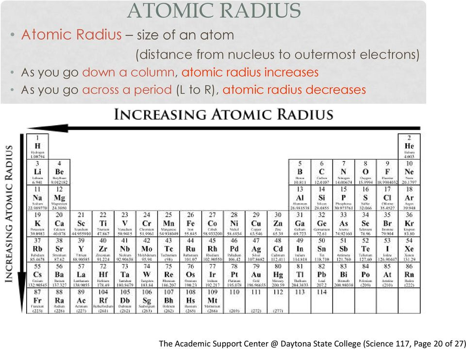 As you go across a period (L to R), atomic radius decreases The