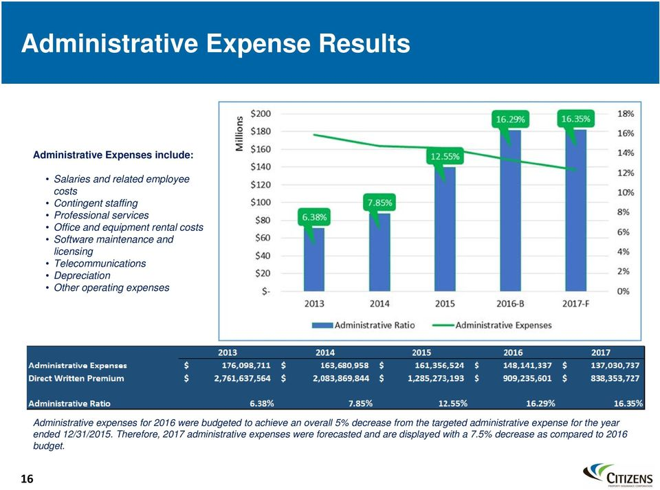 Administrative expenses for 2016 were budgeted to achieve an overall 5% decrease from the targeted administrative expense for the year