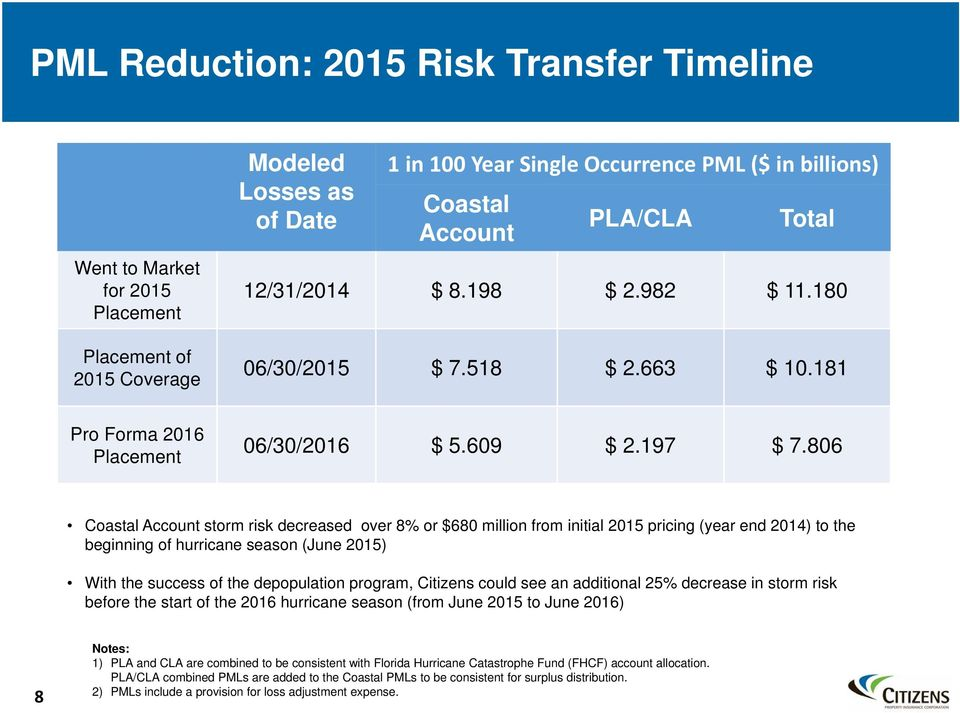 806 Coastal Account storm risk decreased over 8% or $680 million from initial 2015 pricing (year end 2014) to the beginning of hurricane season (June 2015) With the success of the depopulation