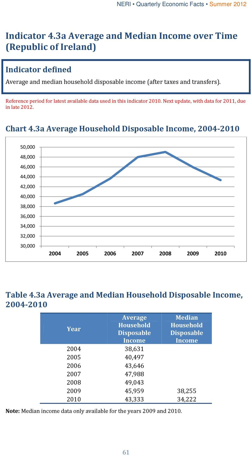 3a Average Household Disposable Income, 2004-2010 50,000 48,000 46,000 44,000 42,000 40,000 38,000 36,000 34,000 32,000 30,000 2004 2005 2006 2007 2008 2009 2010 Table 4.