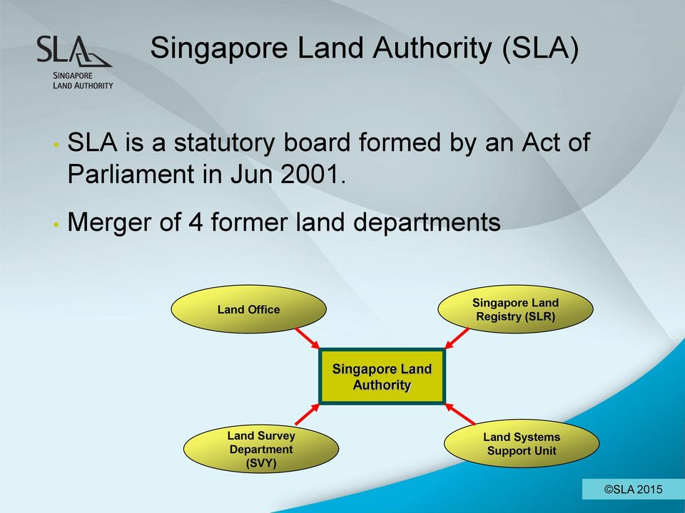 Merger of 4 former land departments Land Office Singapore Land