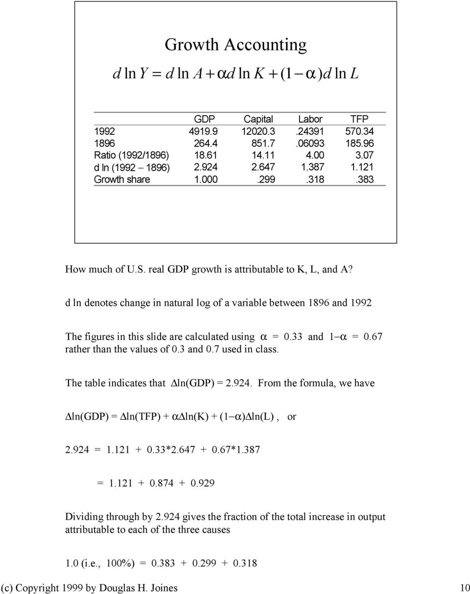 d ln denotes change in natural log of a variable between 1896 and 1992 The figures in this slide are calculated using α = 0.33 and 1 α = 0.67 rather than the values of 0.3 and 0.7 used in class.