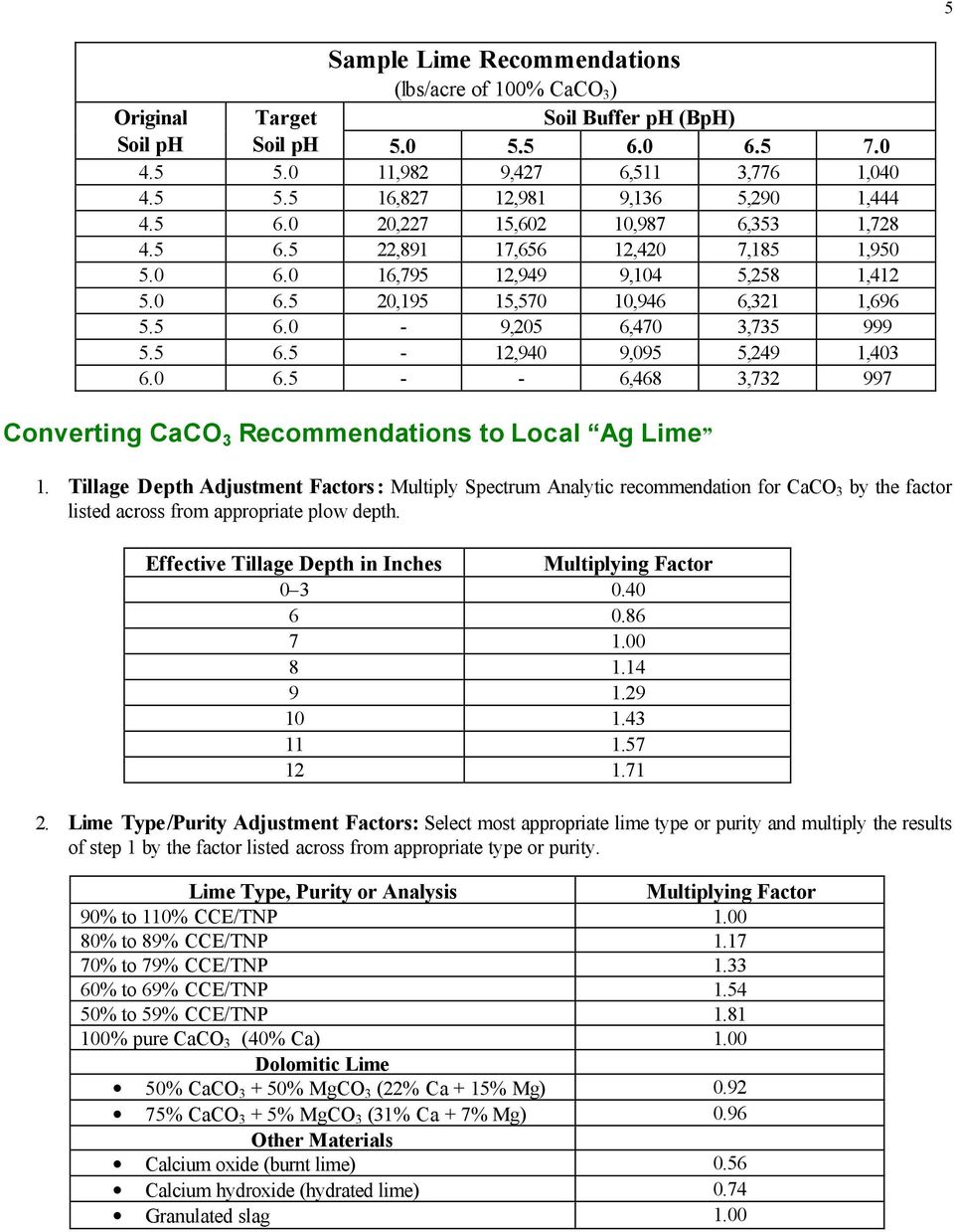0 6.5 - - 6,468 3,732 997 Converting CaCO 3 Recommendations to Local Ag Lime 1.