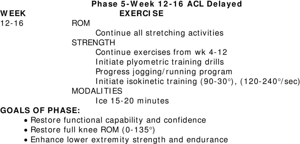 jogging/running program Initiate isokinetic training (90-30 ), (120-240 /sec) Restore
