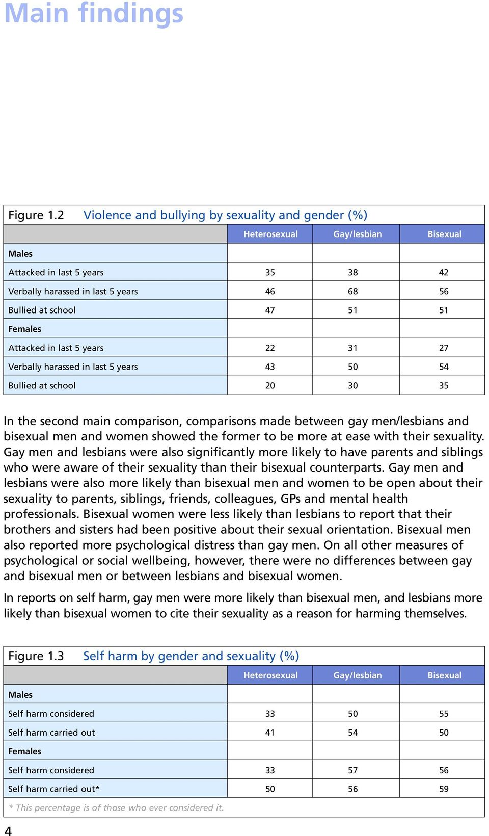 Females Attacked in last 5 years 22 31 27 Verbally harassed in last 5 years 43 50 54 Bullied at school 20 30 35 In the second main comparison, comparisons made between gay men/lesbians and bisexual
