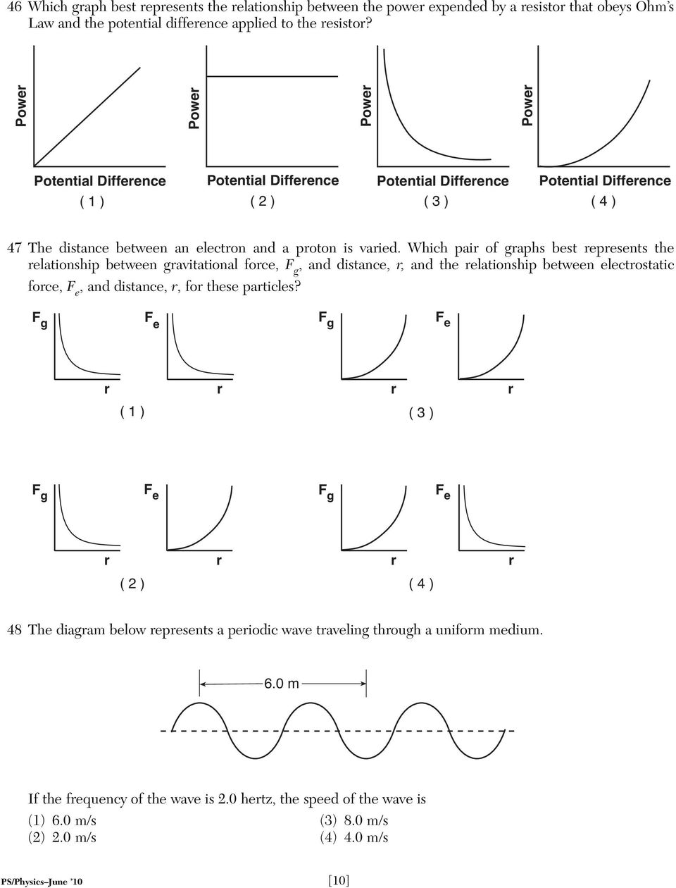 Which pair of graphs best represents the relationship between gravitational force, F g, and distance, r, and the relationship between electrostatic force, F e, and distance, r, for these particles?