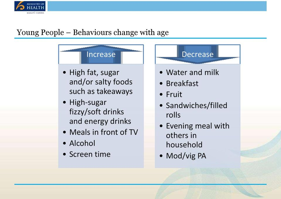drinks Meals in front of TV Alcohol Screen time Decrease Water and milk