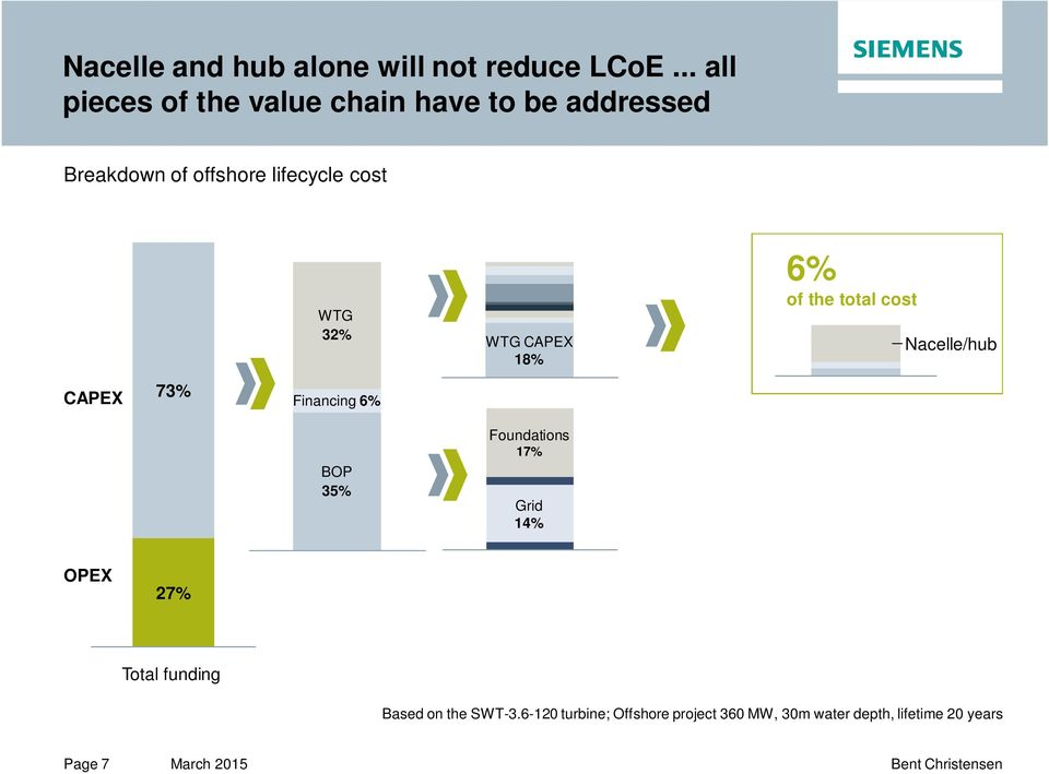 WTG 32% WTG CAPEX 18% 6% of the total cost Nacelle/hub CAPEX 73% Financing 6% BOP 35%