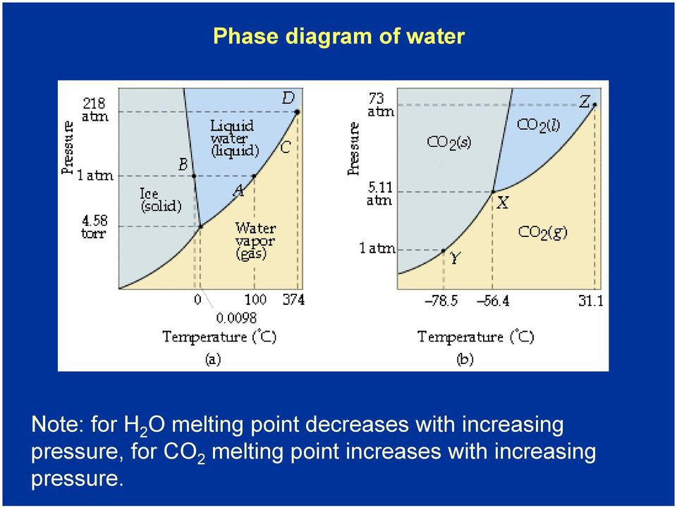 increasing pressure, for CO 2