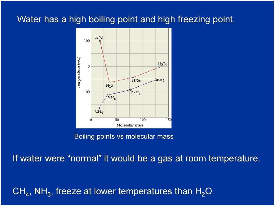 Boiling points vs molecular mass If water were