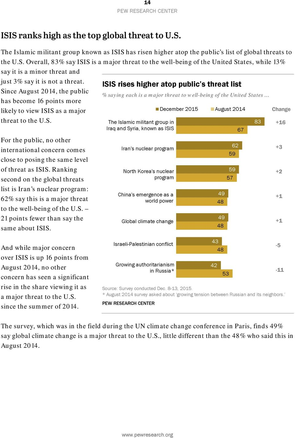 December 2015 August 2014 Change threat to the U.S. For the public, no other international concern comes close to posing the same level of threat as ISIS.
