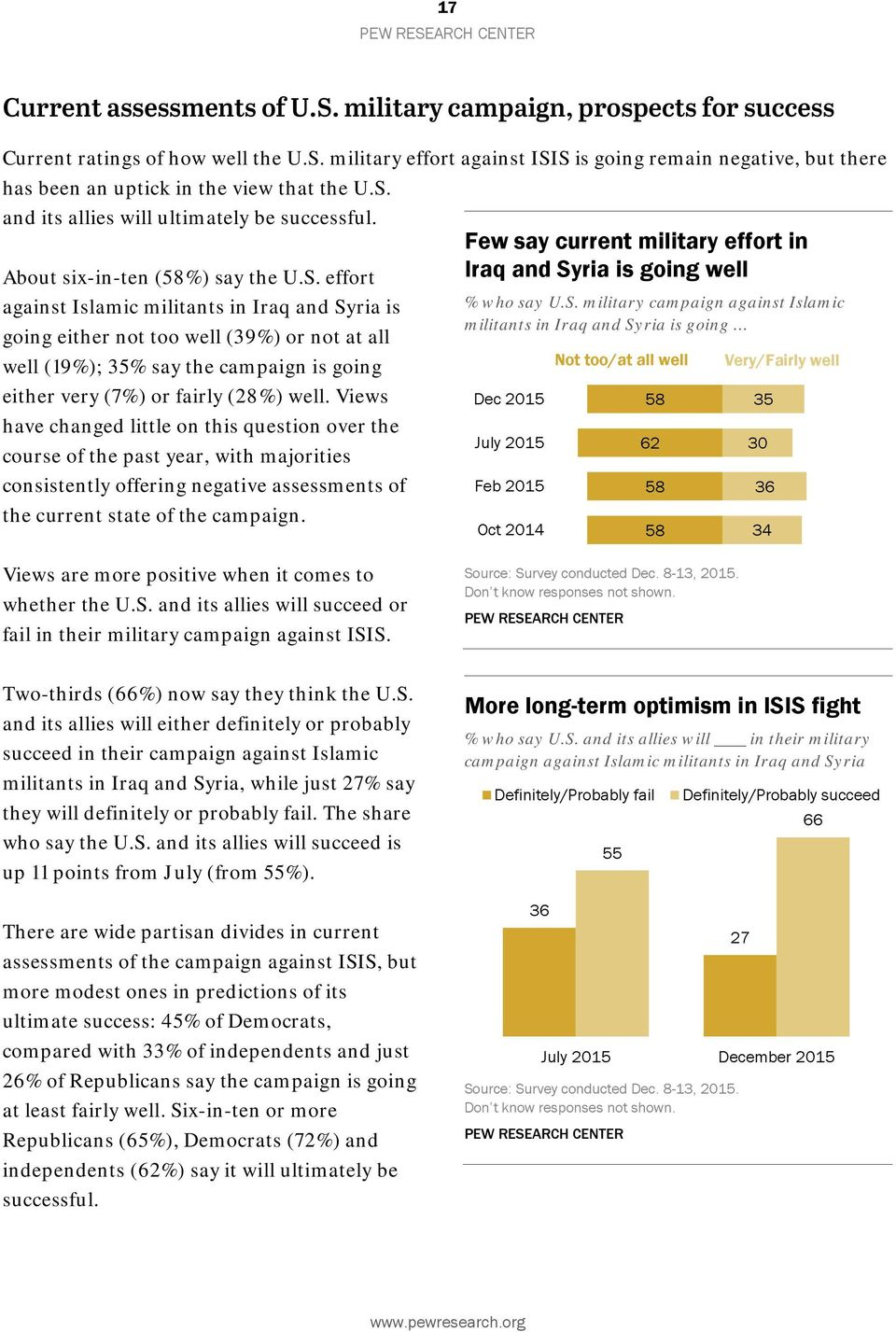 S. military campaign against Islamic going either not too well (39%) or not at all militants in Iraq and Syria is going well (19%); 35% say the campaign is going Not too/at all well Very/Fairly well