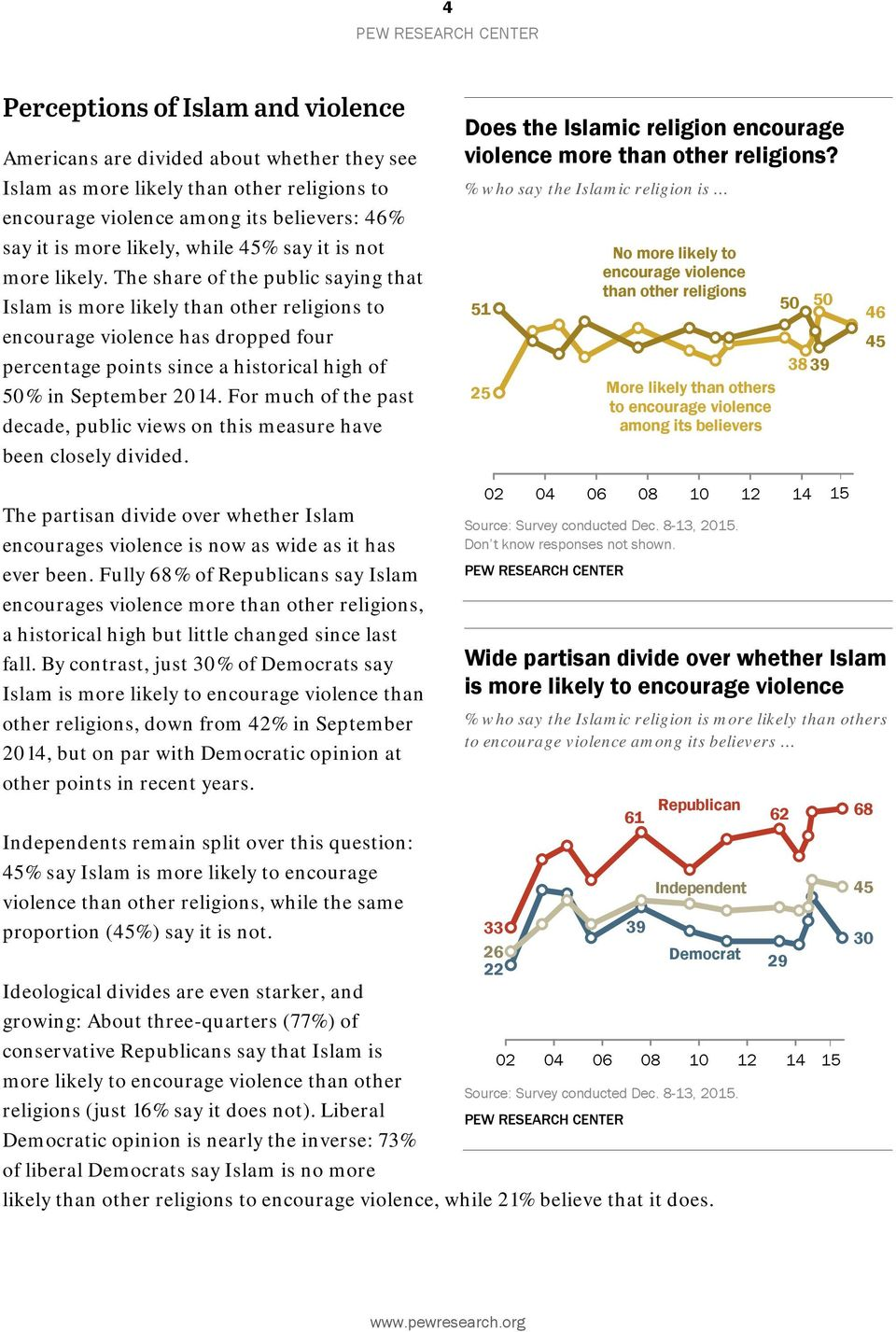 The share of the public saying that Islam is more likely than other religions to encourage violence has dropped four percentage points since a historical high of 50% in September 2014.