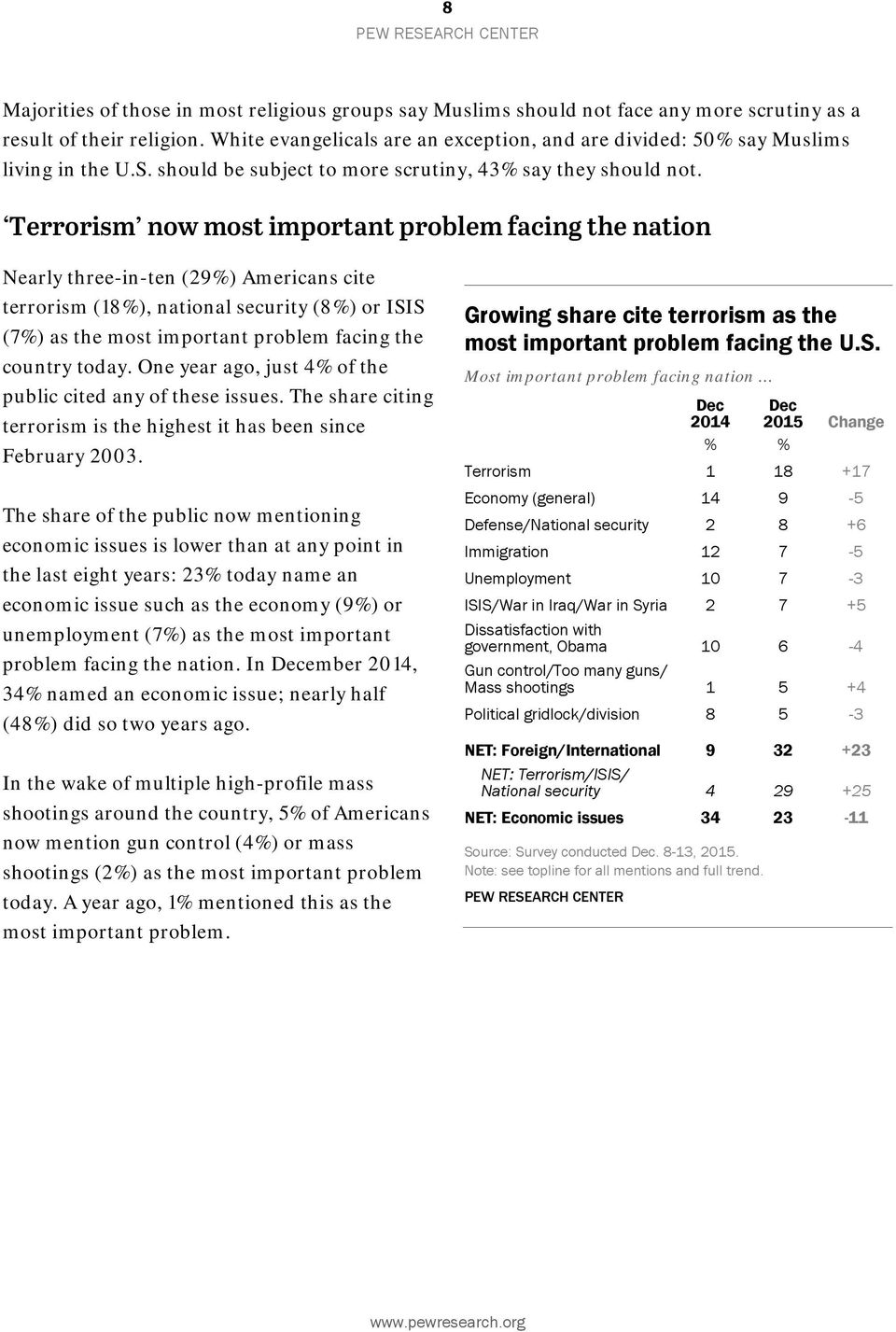 Terrorism now most important problem facing the nation Nearly three-in-ten (29%) Americans cite terrorism (18%), national security (8%) or ISIS (7%) as the most important problem facing the country