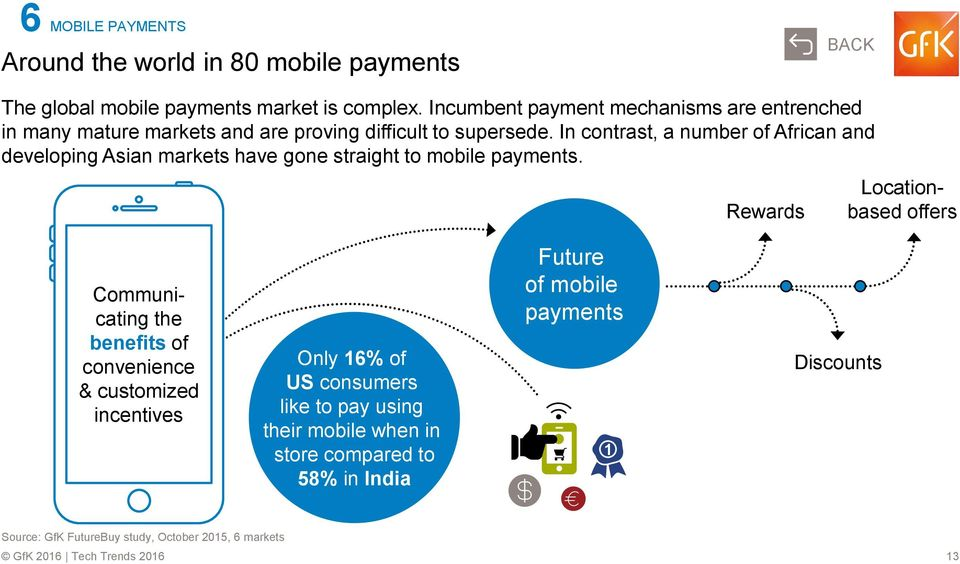 In contrast, a number of African and developing Asian markets have gone straight to mobile payments.