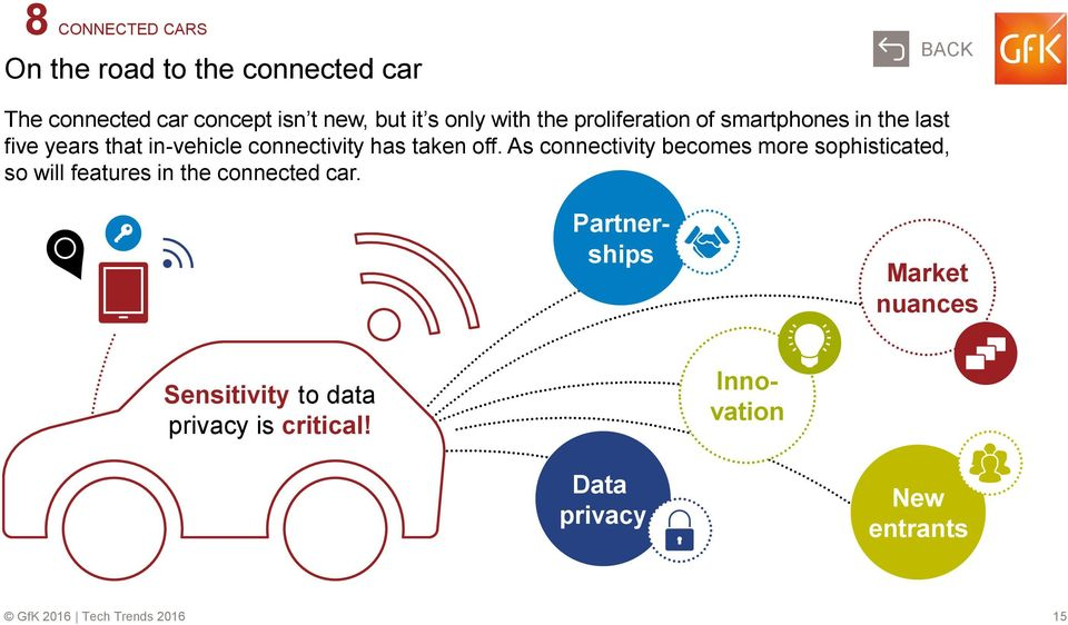 taken off. As connectivity becomes more sophisticated, so will features in the connected car.