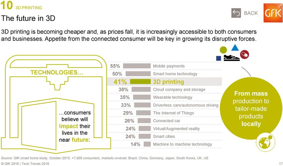 TECHNOLOGIES consumers believe will impact their lives in the near future: 55% 50% 41% 38% 35% 33% 29% 26% 24% 24% 14% Mobile payments Smart home technology 3D printing Cloud company and storage