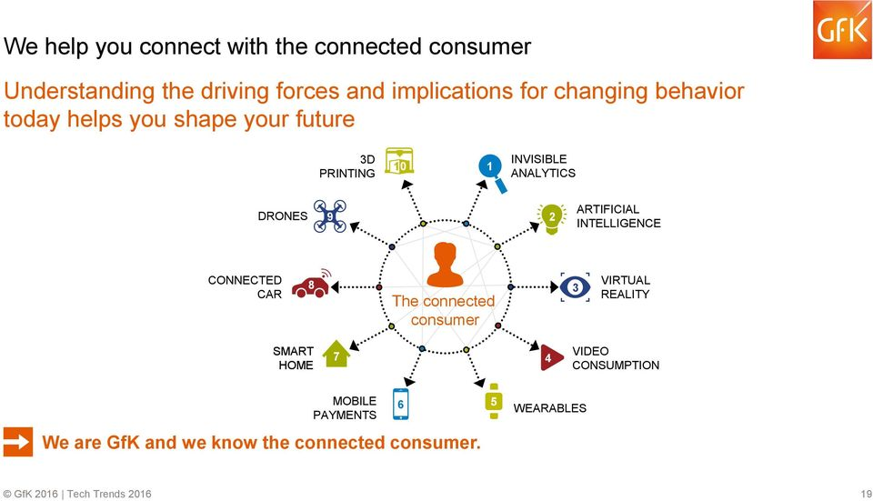 DRONES 9 2 ARTIFICIAL INTELLIGENCE CONNECTED CAR 8 The connected consumer 3 VIRTUAL REALITY SMART