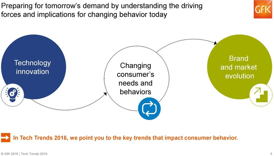 consumer s needs and behaviors Brand and market evolution In Tech