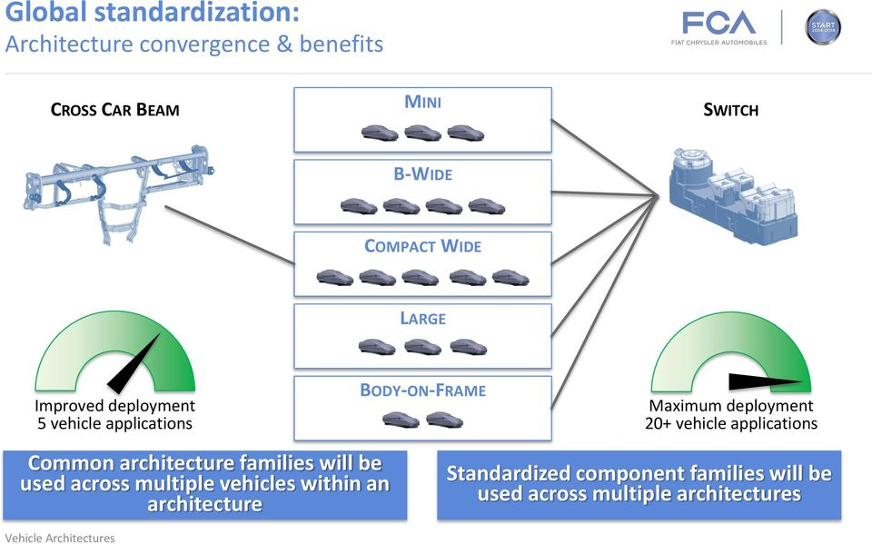 20+ vehicle applications Common architecture families will be used across multiple vehicles