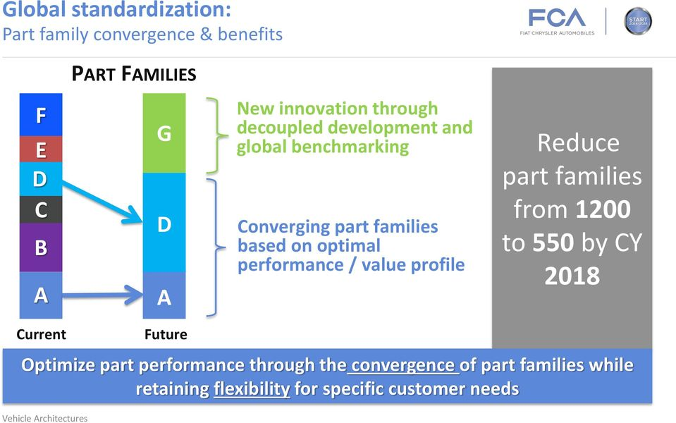 optimal performance / value profile Reduce part families from 1200 to 550 by CY 2018 Current Future