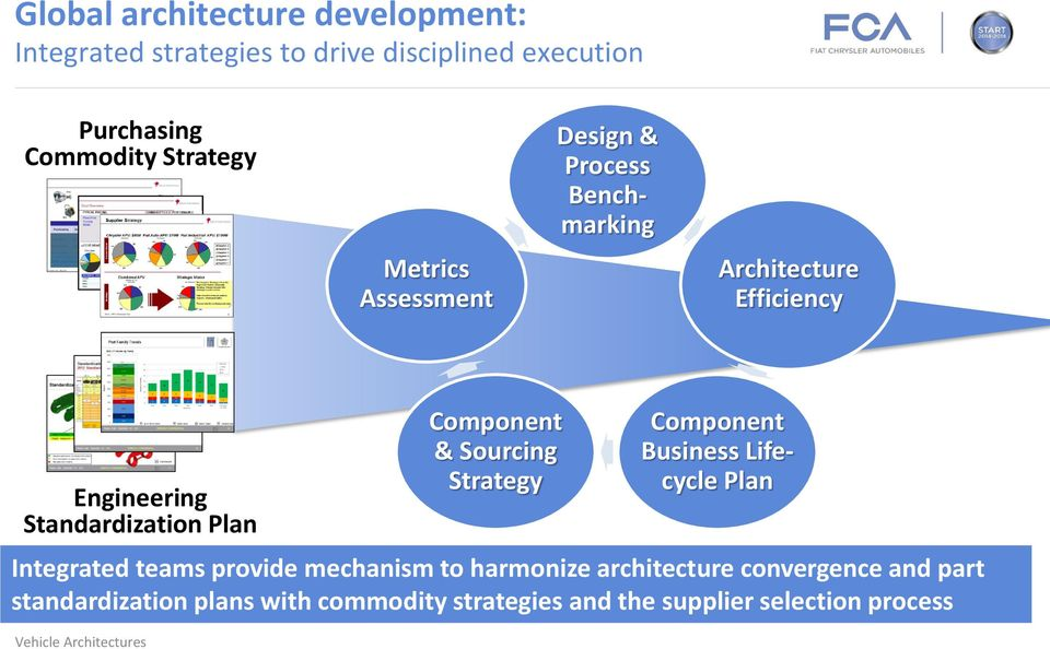 Plan Component & Sourcing Strategy Component Business Lifecycle Plan Integrated teams provide mechanism to