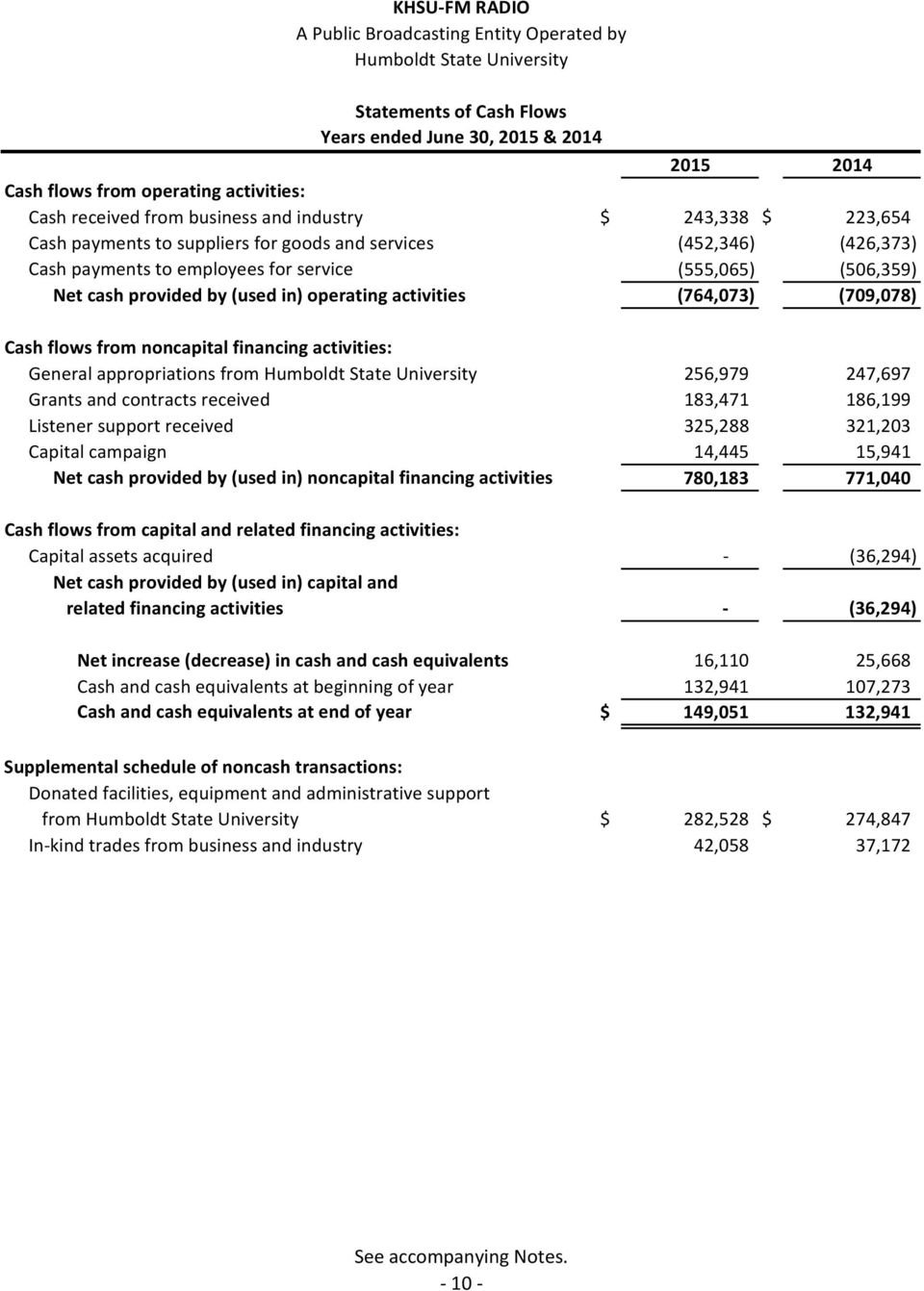 in) operating activities (764,073) (709,078) Cash flows from noncapital financing activities: General appropriations from Humboldt State University 256,979 247,697 Grants and contracts received