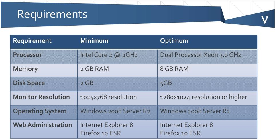 1280x1024 resolution or higher Operating System Windows 2008 Server R2 Windows 2008 Server