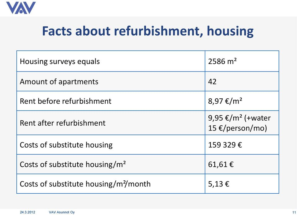 /m² (+water 15 /person/mo) Costs of substitute housing 159 329 Costs of
