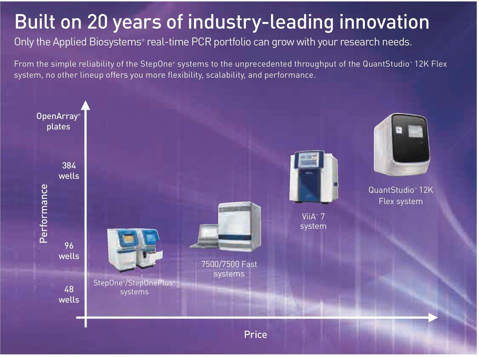 From the simple reliability of the StepOne systems to the unprecedented throughput of the QuantStudio 12K Flex system, no