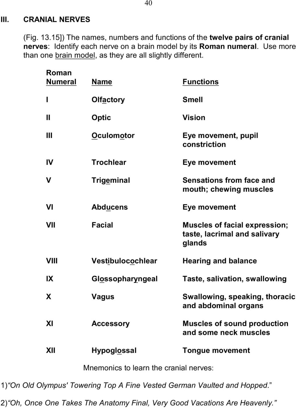 Roman Numeral Name Functions I Olfactory Smell II Optic Vision III Oculomotor Eye movement, pupil constriction IV Trochlear Eye movement V Trigeminal Sensations from face and mouth; chewing muscles