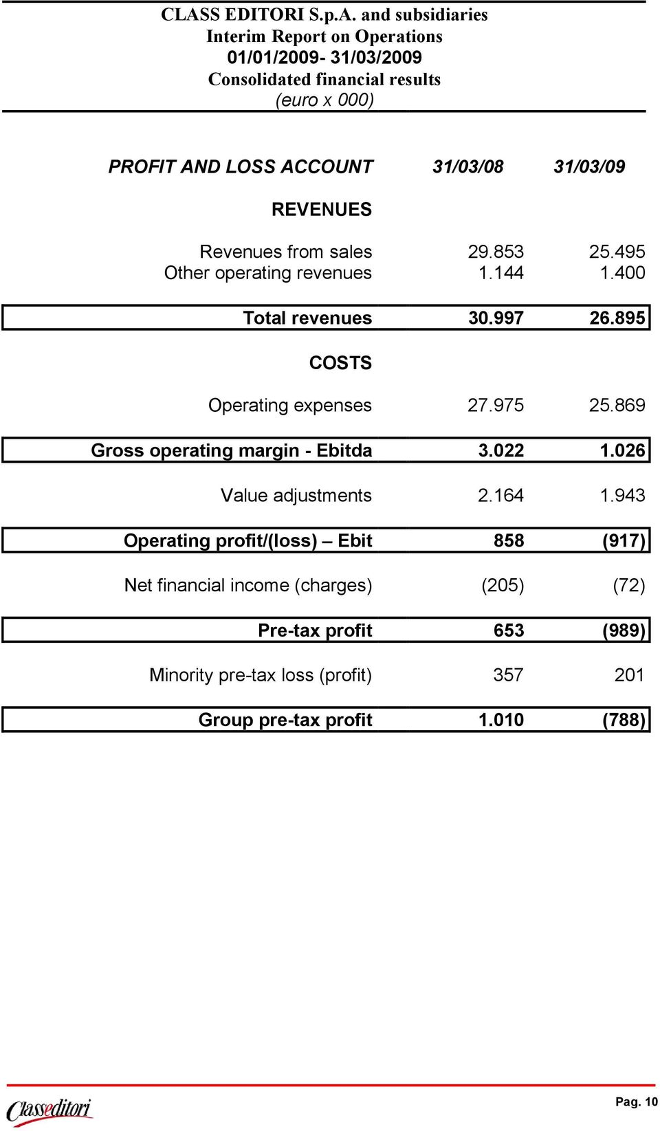 895 COSTS Operating expenses 27.975 25.869 Gross operating margin - Ebitda 3.022 1.026 Value adjustments 2.164 1.